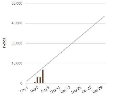 Graph of Nanowrimo word count